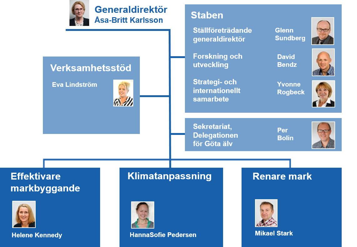 Organisationsschema 2019, svenska