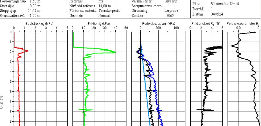 Ett utsnitt från programmet Conrad som används för att utvärdera data.