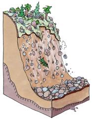 Illustration över förloppet vid ett ras.